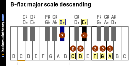 b Flat Major Scale Notes b Flat Major Scale