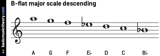 b Flat Major Scale Trumpet B-flat Major Scale Descending