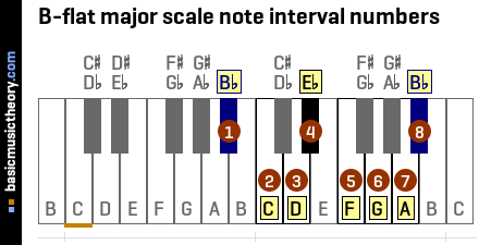 B-flat major scale note interval numbers