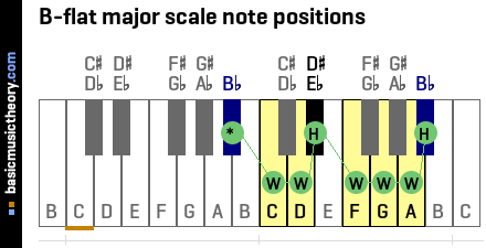 B-flat major scale note positions