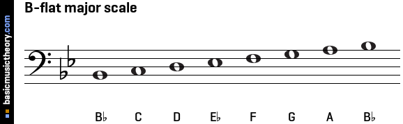 b Flat Major Scale Notes B-flat Major Scale