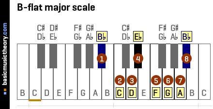 B Flat Chord Piano basicmusictheory.com: ...