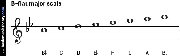 b Flat Major Scale Violin B-flat Major Scale