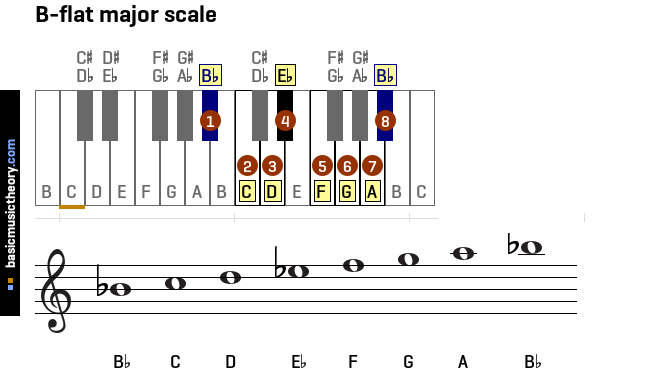 b Flat Major Scale Notes Clarinet B-flat-major-scale