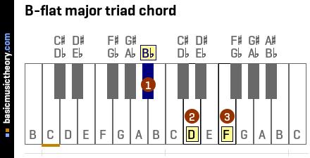 Piano piano chords major and minor : basicmusictheory.com: F major chords