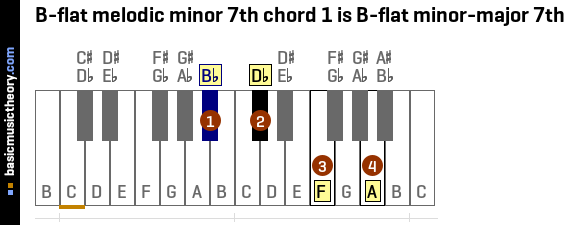 B-flat melodic minor 7th chord 1 is B-flat minor-major 7th