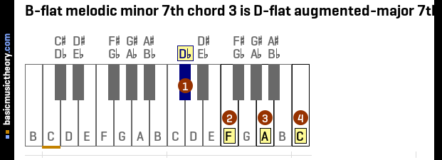 B-flat melodic minor 7th chord 3 is D-flat augmented-major 7th