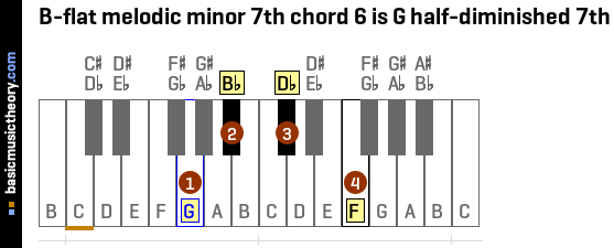 B-flat melodic minor 7th chord 6 is G half-diminished 7th