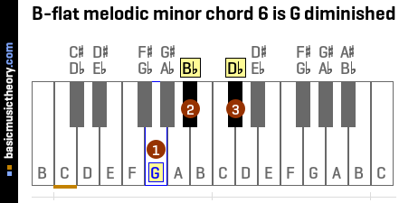 B-flat melodic minor chord 6 is G diminished