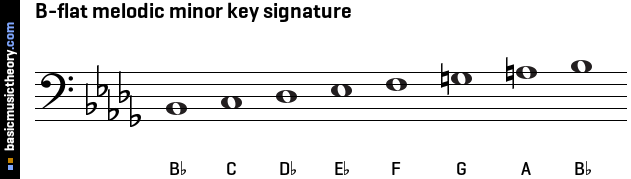 B-flat melodic minor key signature