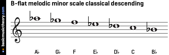 B-flat melodic minor scale classical descending