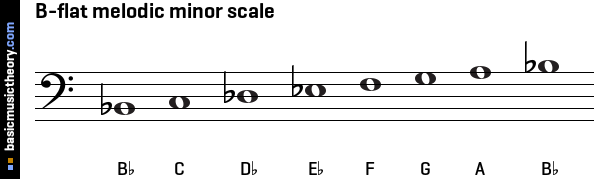 B-flat melodic minor scale