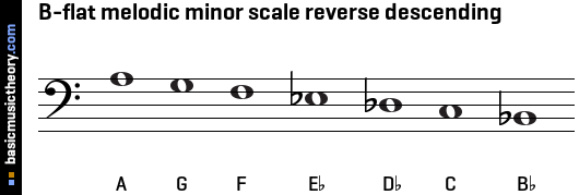 B-flat melodic minor scale reverse descending