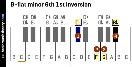 B-flat minor 6th 1st inversion