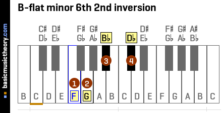 B-flat minor 6th 2nd inversion