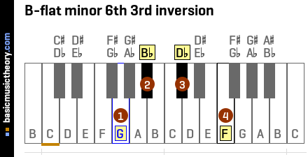 B-flat minor 6th 3rd inversion