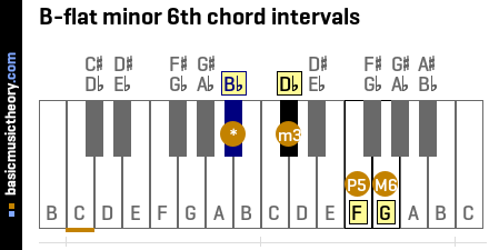 B-flat minor 6th chord intervals