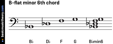 Basicmusictheory com b flat minor 6th chord