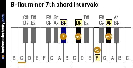 B Minor Piano Chord basicmusictheory.com: ...