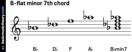 Basicmusictheory com b flat minor 7th chord