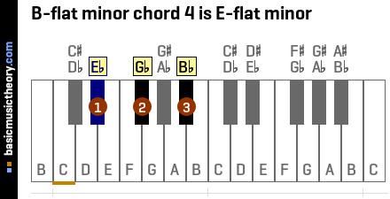 Piano piano chords b minor : basicmusictheory.com: B-flat minor chords