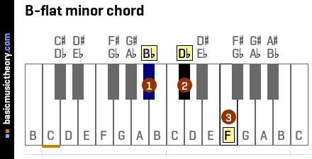 B Flat Minor Chord Piano basicmusictheory.com: ...