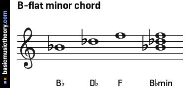 C Flat Minor Triad basicmusictheor...
