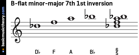 B-flat minor-major 7th 1st inversion