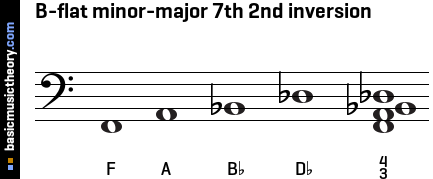 B-flat minor-major 7th 2nd inversion