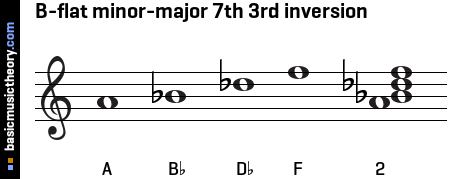 B-flat minor-major 7th 3rd inversion