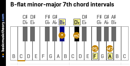 B-flat minor-major 7th chord intervals