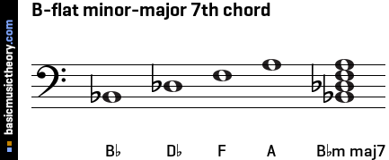B-flat minor-major 7th chord
