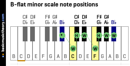 B-flat minor scale note positions
