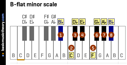 Reverse chord