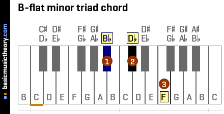 B-flat minor triad chord