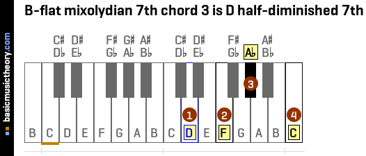 B-flat mixolydian 7th chord 3 is D half-diminished 7th