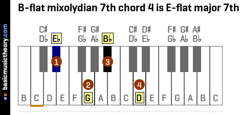 B-flat mixolydian 7th chord 4 is E-flat major 7th