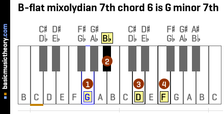 B-flat mixolydian 7th chord 6 is G minor 7th
