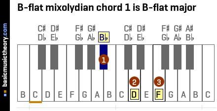 B-flat mixolydian chord 1 is B-flat major