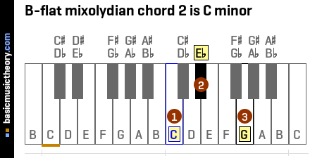 B-flat mixolydian chord 2 is C minor