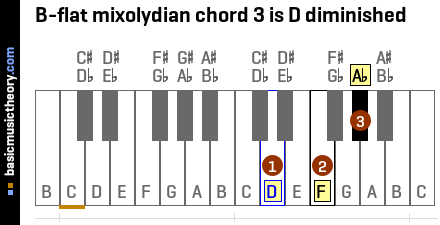 B-flat mixolydian chord 3 is D diminished