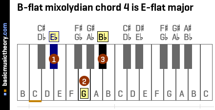 B-flat mixolydian chord 4 is E-flat major