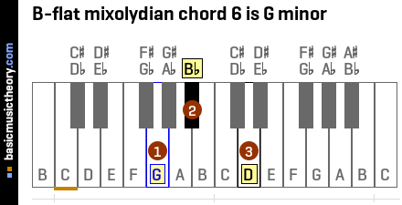 B-flat mixolydian chord 6 is G minor