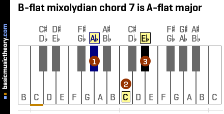 B-flat mixolydian chord 7 is A-flat major