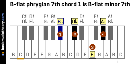 B-flat phrygian 7th chord 1 is B-flat minor 7th