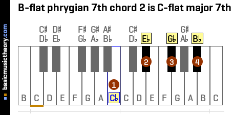 B-flat phrygian 7th chord 2 is C-flat major 7th