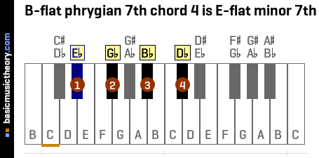 B-flat phrygian 7th chord 4 is E-flat minor 7th