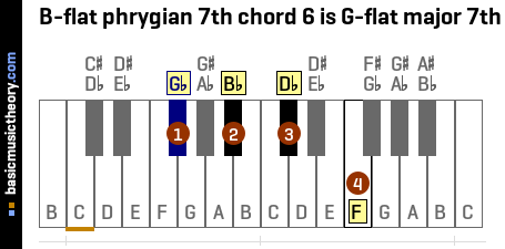B-flat phrygian 7th chord 6 is G-flat major 7th