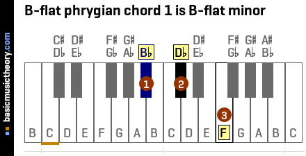 B-flat phrygian chord 1 is B-flat minor