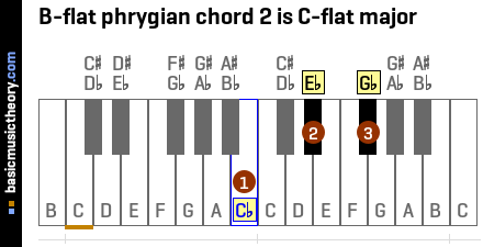 B-flat phrygian chord 2 is C-flat major